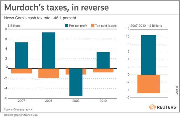 News Corp's cash tax rate: -46.1 percent